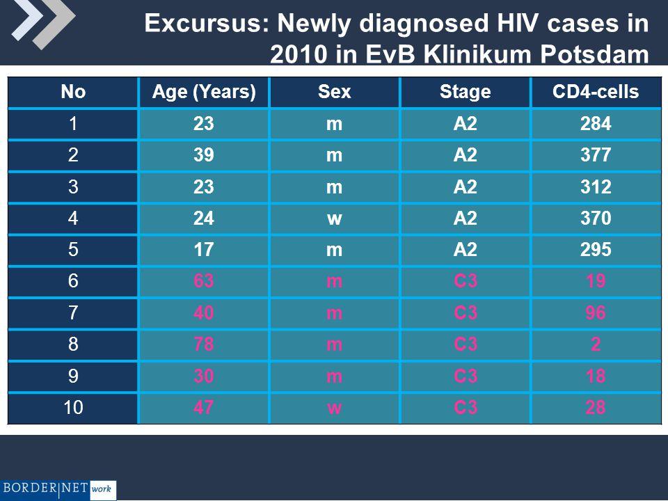 Excursus: Newly diagnosed HIV cases in 2010 in EvB Klinikum Potsdam NoAge (Years)SexStageCD4-cells 123mA2284 239mA2377 323mA2312 424wA2370 517mA2295 663mC319 740mC396 878mC32 930mC318 1047wC328
