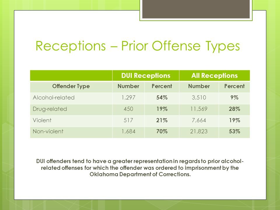 Receptions – Prior Offense Types DUI ReceptionsAll Receptions Offender TypeNumberPercentNumberPercent Alcohol-related1,297 54% 3,510 9% Drug-related45