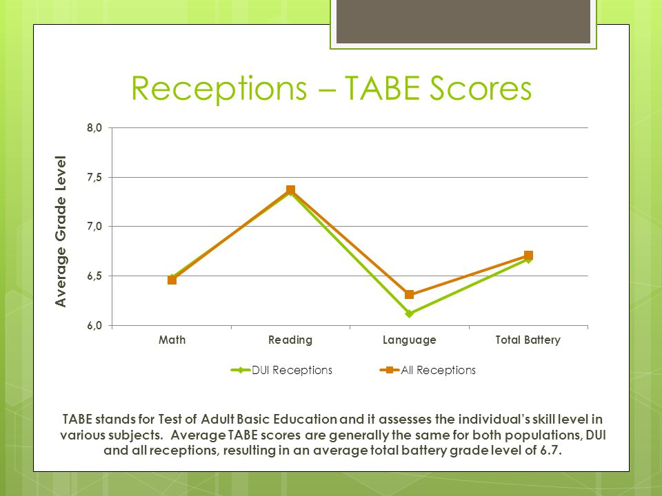 Receptions – TABE Scores TABE stands for Test of Adult Basic Education and it assesses the individual's skill level in various subjects. Average TABE