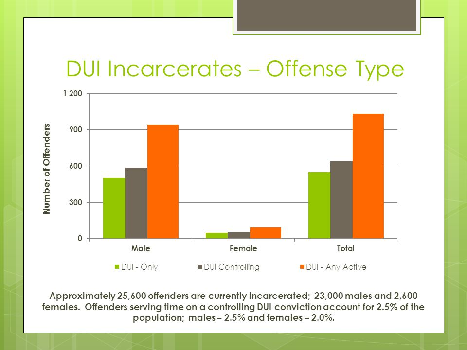 DUI Incarcerates – Offense Type Approximately 25,600 offenders are currently incarcerated; 23,000 males and 2,600 females. Offenders serving time on a