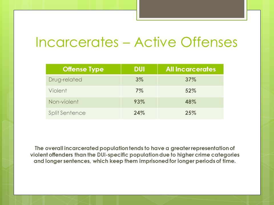 Incarcerates – Active Offenses Offense TypeDUIAll Incarcerates Drug-related 3%37% Violent 7%52% Non-violent 93%48% Split Sentence 24%25% The overall i