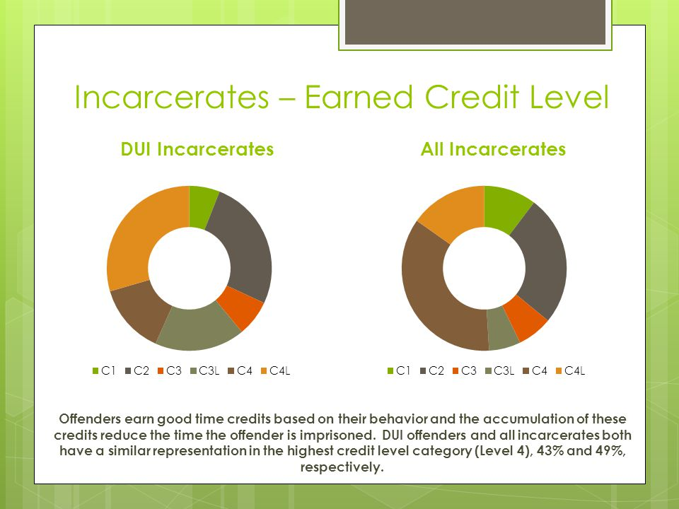Incarcerates – Earned Credit Level DUI Incarcerates All Incarcerates Offenders earn good time credits based on their behavior and the accumulation of