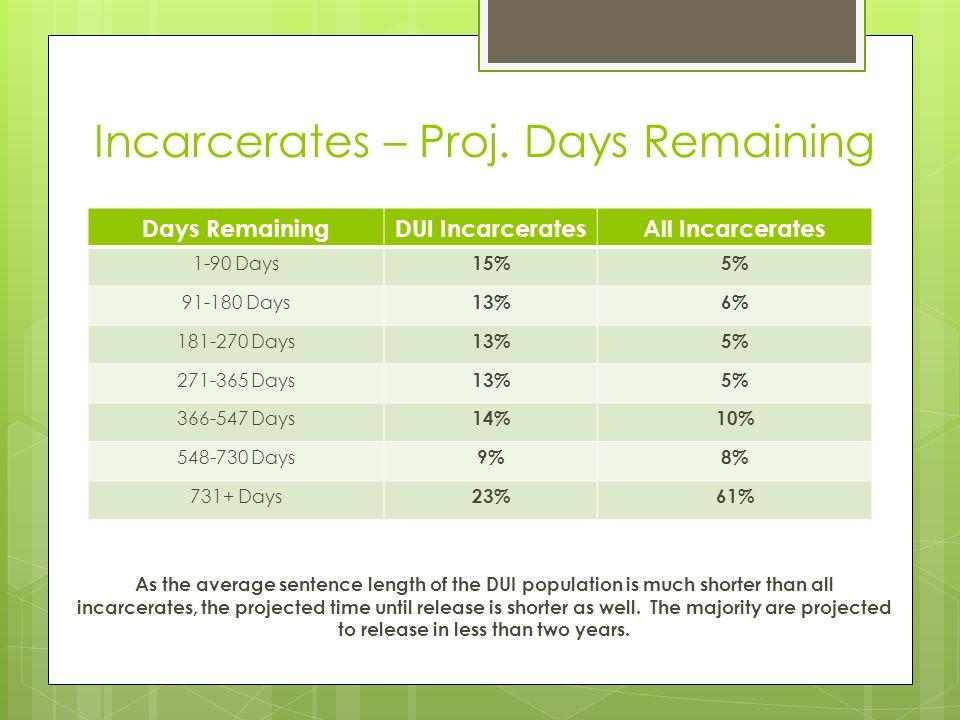 Incarcerates – Proj. Days Remaining Days RemainingDUI IncarceratesAll Incarcerates 1-90 Days 15%5% 91-180 Days 13%6% 181-270 Days 13%5% 271-365 Days 1