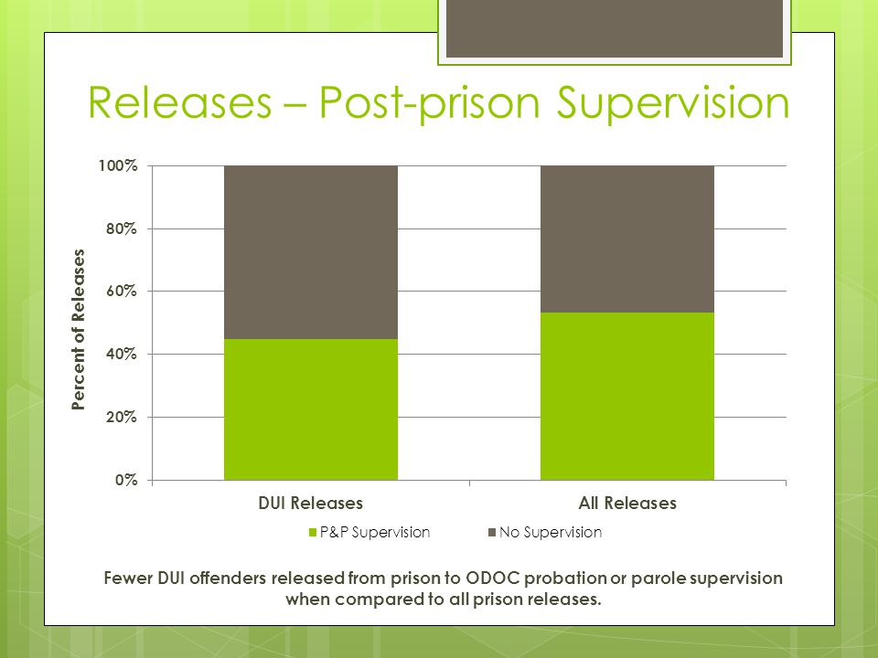 Releases – Post-prison Supervision Percent of Releases Fewer DUI offenders released from prison to ODOC probation or parole supervision when compared
