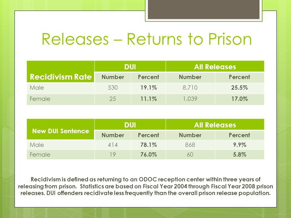 Releases – Returns to Prison Recidivism Rate DUIAll Releases NumberPercentNumberPercent Male530 19.1% 8,710 25.5% Female25 11.1% 1,039 17.0% Recidivis