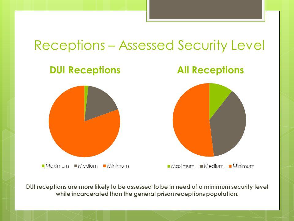Receptions – Sentence Length DUI Receptions Avg.