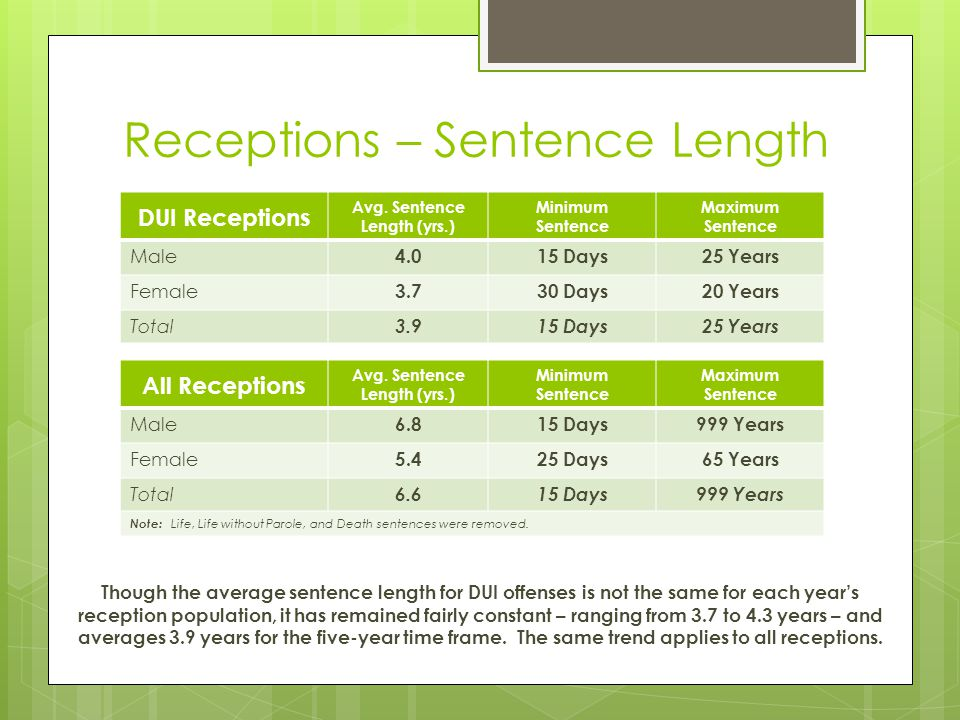 Receptions – Sentence Length DUI Receptions Avg. Sentence Length (yrs.) Minimum Sentence Maximum Sentence Male 4.015 Days25 Years Female 3.730 Days20