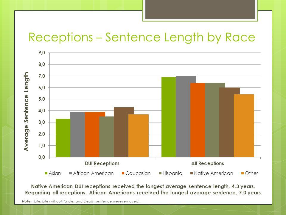 Receptions – Sentence Length by Race Average Sentence Length Native American DUI receptions received the longest average sentence length, 4.3 years. R