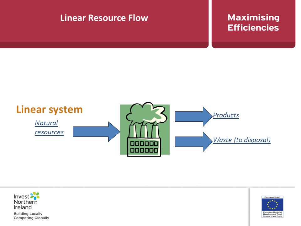 Linear Resource Flow Natural resources Products Waste (to disposal) Linear system