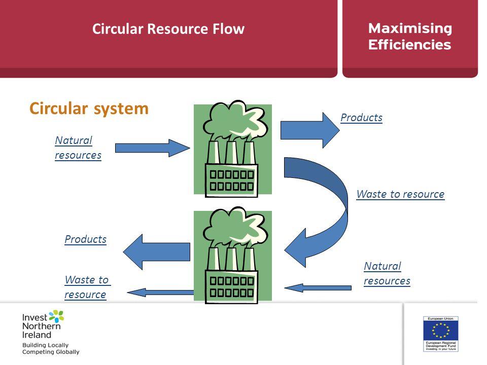 Circular Resource Flow Circular system Products Waste to resource Natural resources Natural resources Products Waste to resource