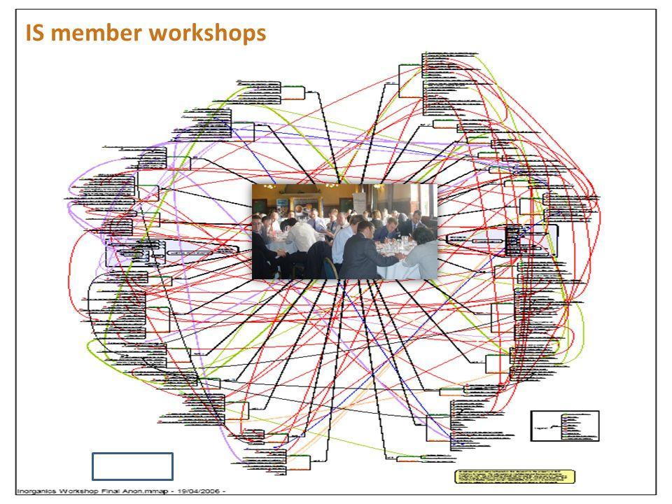 IS member workshops