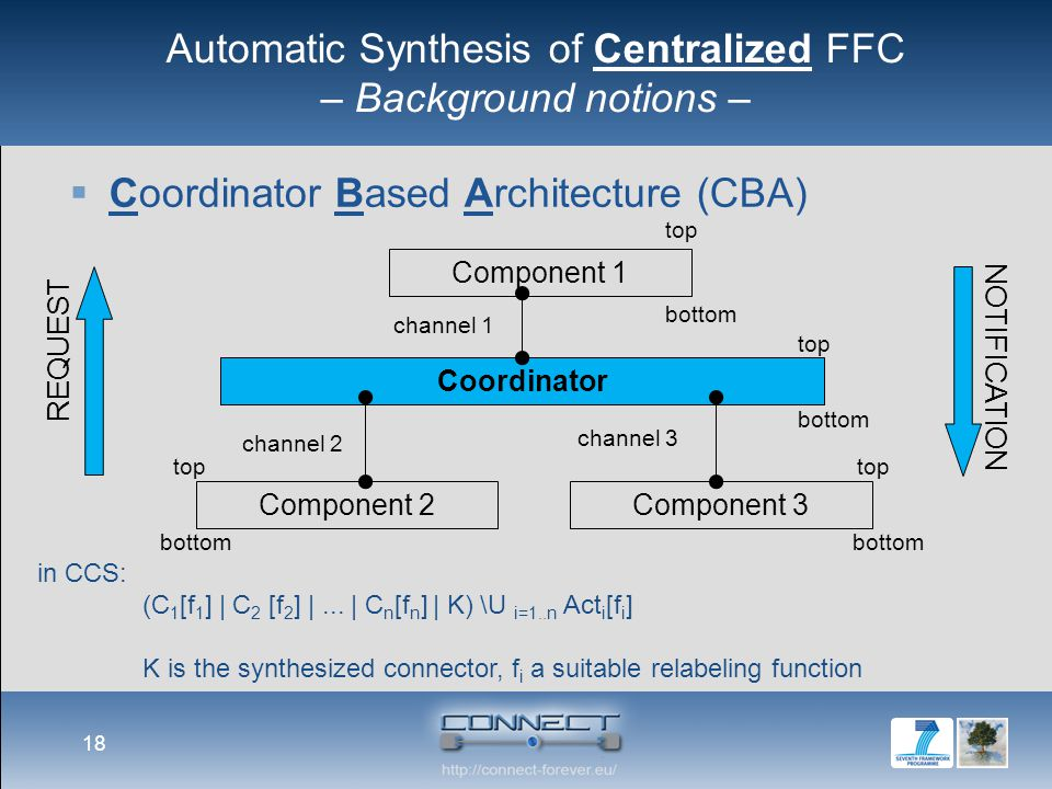Automatic Synthesis of Centralized FFC – Background notions –  Coordinator Based Architecture (CBA) 18 REQUEST NOTIFICATION Coordinator top bottom Co