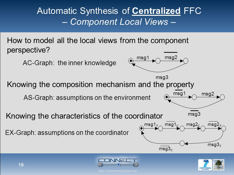 Automatic Synthesis of Centralized FFC – Component Local Views – 19 How to model all the local views from the component perspective.