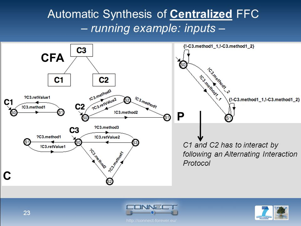 23 CFA C P Automatic Synthesis of Centralized FFC – running example: inputs – C1 and C2 has to interact by following an Alternating Interaction Protocol
