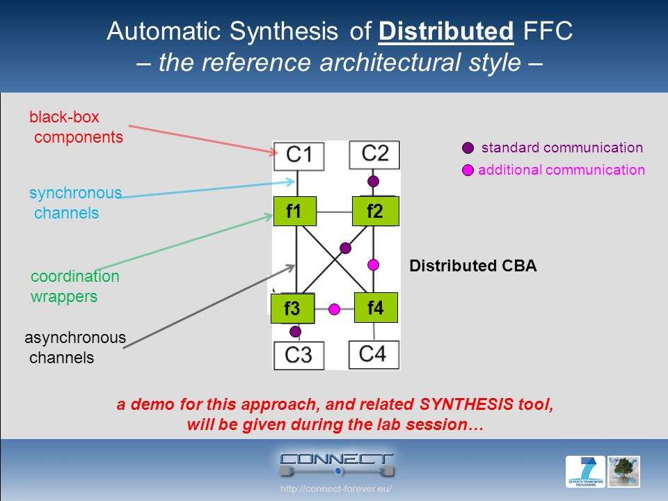 black-box components synchronous channels coordination wrappers standard communication additional communication asynchronous channels f3 f4 f1 f2 Distributed CBA a demo for this approach, and related SYNTHESIS tool, will be given during the lab session… Automatic Synthesis of Distributed FFC – the reference architectural style –