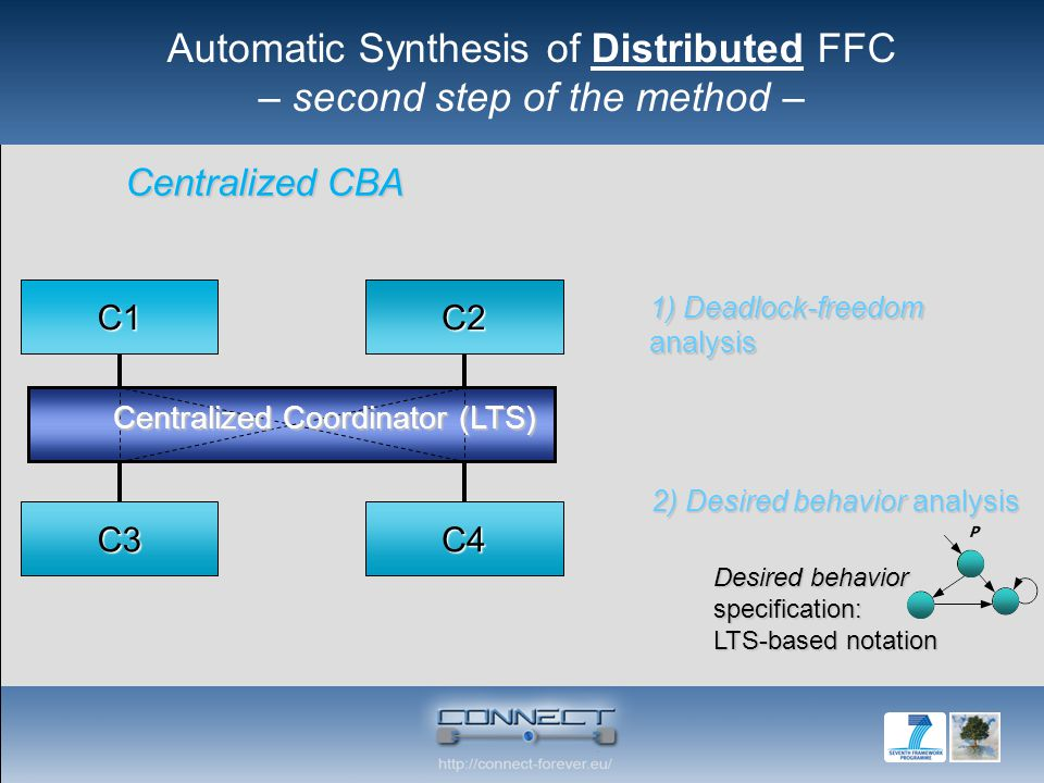 C1C2 C3C4 Centralized Coordinator (LTS) Desired behavior specification: LTS-based notation 1) Deadlock-freedom analysis Centralized CBA 2) Desired beh