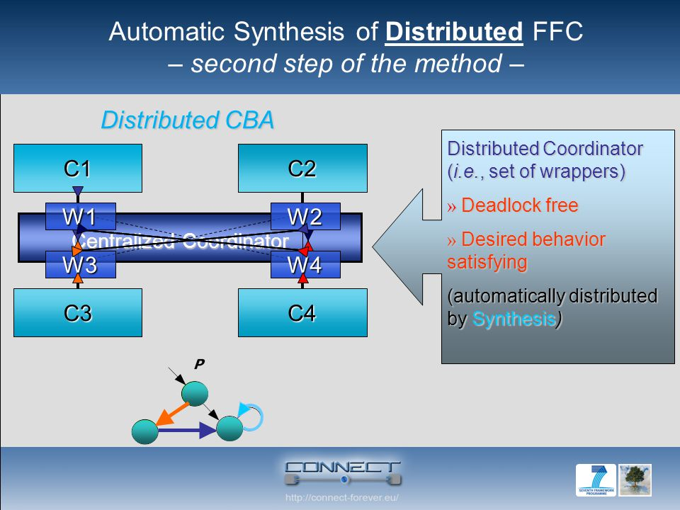 Distributed CBA C1C2 C3C4 Centralized Coordinator W1W2 W3W4 Distributed Coordinator (i.e., set of wrappers) » Deadlock free » Desired behavior satisfying (automatically distributed by Synthesis) Automatic Synthesis of Distributed FFC – second step of the method –