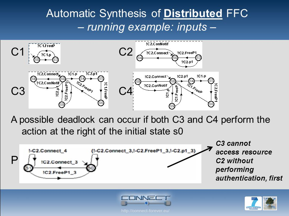 C1 C2 C3 C4 A possible deadlock can occur if both C3 and C4 perform the action at the right of the initial state s0 P C3 cannot access resource C2 without performing authentication, first Automatic Synthesis of Distributed FFC – running example: inputs –