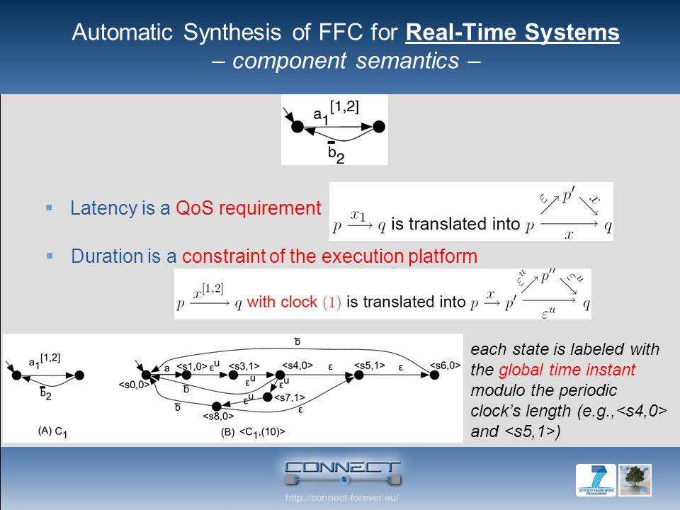 Automatic Synthesis of FFC for Real-Time Systems – component semantics –  Latency is a QoS requirement  Duration is a constraint of the execution platform each state is labeled with the global time instant modulo the periodic clock's length (e.g., and )