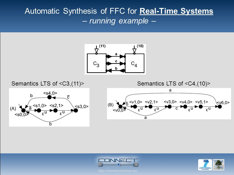 Automatic Synthesis of FFC for Real-Time Systems – running example – Semantics LTS of