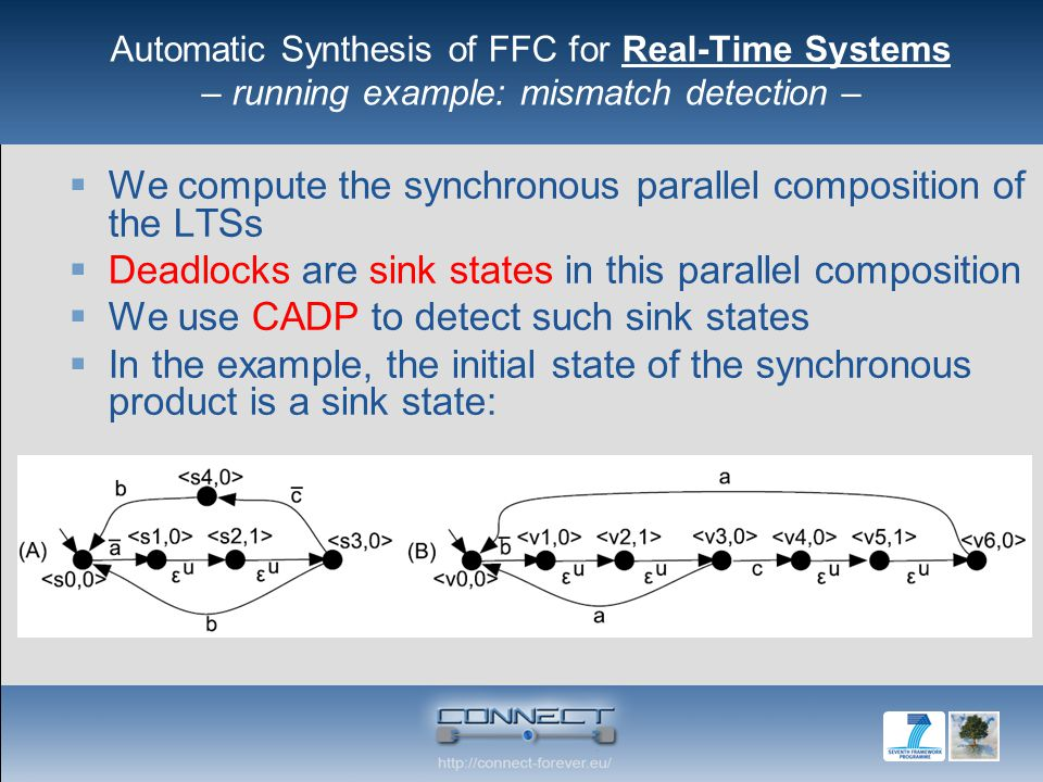 Automatic Synthesis of FFC for Real-Time Systems – running example: mismatch detection –  We compute the synchronous parallel composition of the LTSs  Deadlocks are sink states in this parallel composition  We use CADP to detect such sink states  In the example, the initial state of the synchronous product is a sink state: