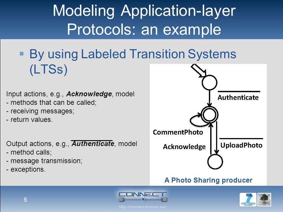 Modeling Application-layer Protocols: an example  By using Labeled Transition Systems (LTSs) 5 A Photo Sharing producer Input actions, e.g., Acknowledge, model - methods that can be called; - receiving messages; - return values.