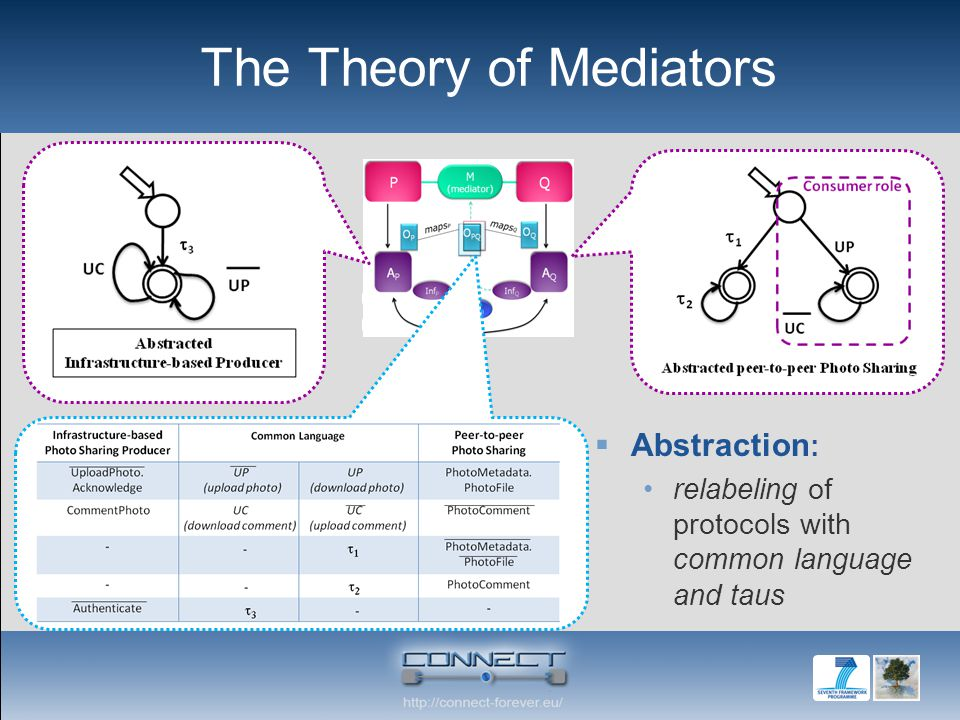 The Theory of Mediators  Abstraction : relabeling of protocols with common language and taus