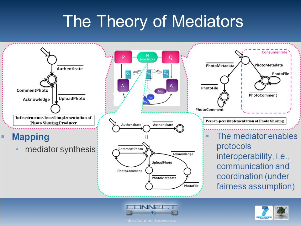 The Theory of Mediators  Mapping mediator synthesis  The mediator enables protocols interoperability, i.e., communication and coordination (under fa