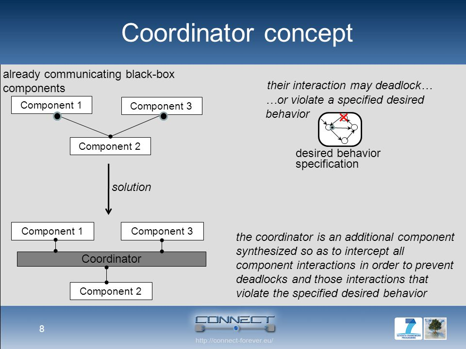 The need for Coordinators: the Shared Resource scenario 9 AlternatingProtocol desired behavior specification Screenshots from the SYNTHESIS tool.