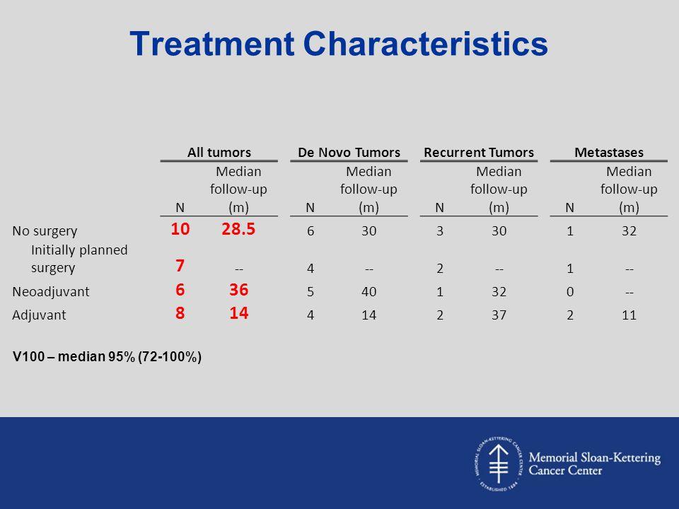 Treatment Characteristics All tumorsDe Novo TumorsRecurrent TumorsMetastases N Median follow-up (m)N N N No surgery 1028.5 6303 132 Initially planned