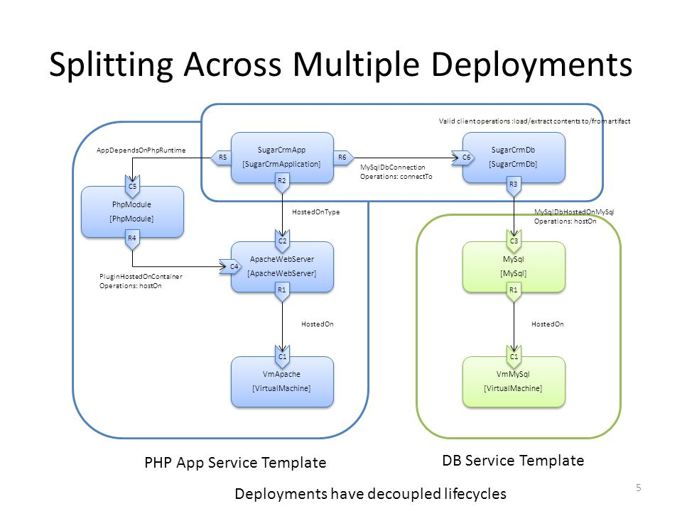 Splitting Across Multiple Deployments VmApache [VirtualMachine] VmApache [VirtualMachine] VmMySql [VirtualMachine] VmMySql [VirtualMachine] ApacheWebServer [ApacheWebServer] ApacheWebServer [ApacheWebServer] MySql [MySql] MySql [MySql] SugarCrmApp [SugarCrmApplication] SugarCrmApp [SugarCrmApplication] SugarCrmDb [SugarCrmDb] SugarCrmDb [SugarCrmDb] PhpModule [PhpModule] PhpModule [PhpModule] PluginHostedOnContainer Operations: hostOn MySqlDbConnection Operations: connectTo HostedOnTypeMySqlDbHostedOnMySql Operations: hostOn HostedOn AppDependsOnPhpRuntime R2 C1 C2 R1 C1 R1 C3 R3 R4 C4 C5 R5 R6 C6 5 PHP App Service Template DB Service Template Deployments have decoupled lifecycles Valid client operations :load/extract contents to/from artifact