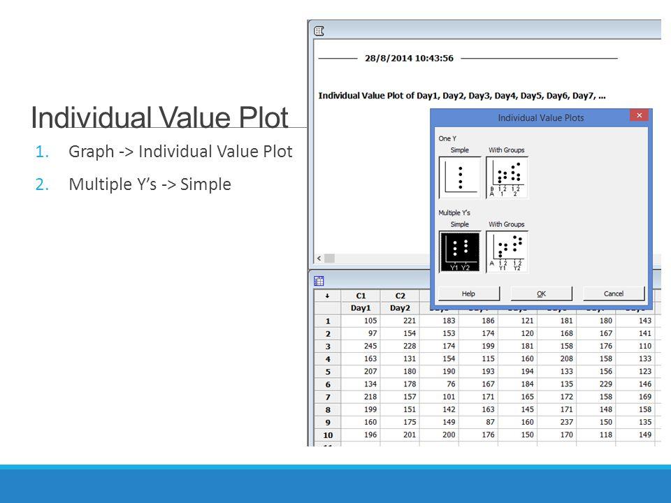 Individual Value Plot 1.Graph -> Individual Value Plot 2.Multiple Y's -> Simple