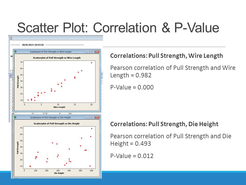 Scatter Plot: Correlation & P-Value Correlations: Pull Strength, Wire Length Pearson correlation of Pull Strength and Wire Length = 0.982 P-Value = 0.000 Correlations: Pull Strength, Die Height Pearson correlation of Pull Strength and Die Height = 0.493 P-Value = 0.012