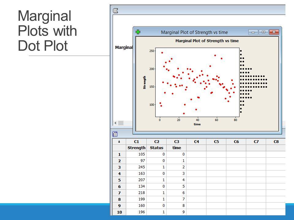 Marginal Plots with Dot Plot