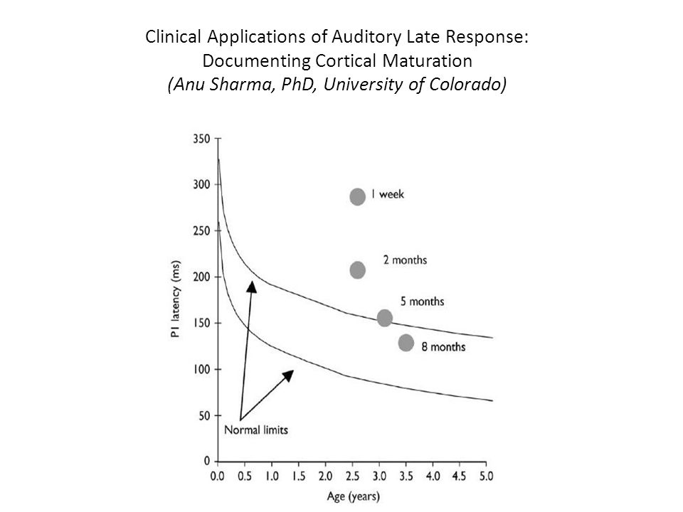 Clinical Applications of Auditory Late Response: Documenting Cortical Maturation (Anu Sharma, PhD, University of Colorado)