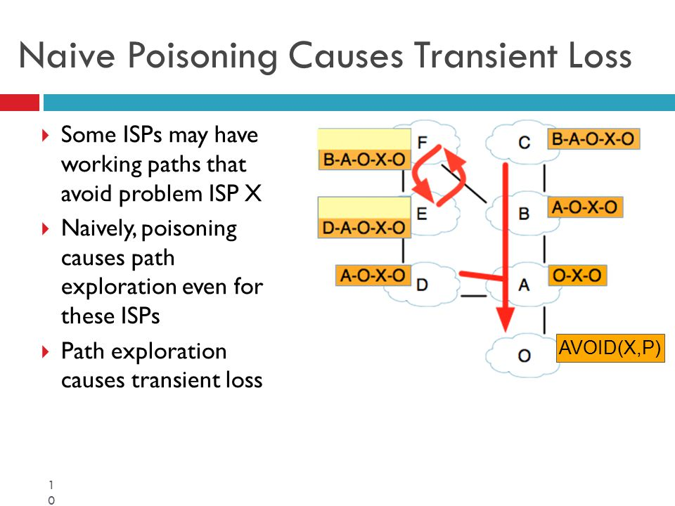 Naive Poisoning Causes Transient Loss  Some ISPs may have working paths that avoid problem ISP X  Naively, poisoning causes path exploration even fo