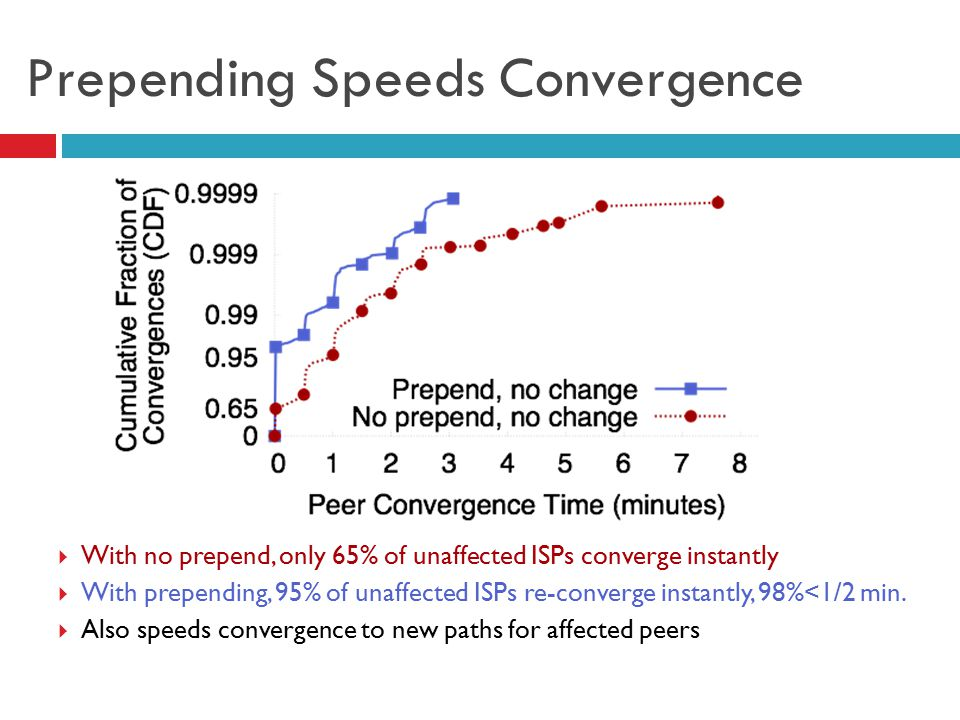 Prepending Speeds Convergence  With no prepend, only 65% of unaffected ISPs converge instantly  With prepending, 95% of unaffected ISPs re-converge
