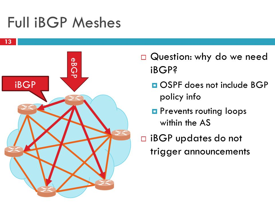 Full iBGP Meshes 13  Question: why do we need iBGP?  OSPF does not include BGP policy info  Prevents routing loops within the AS  iBGP updates do