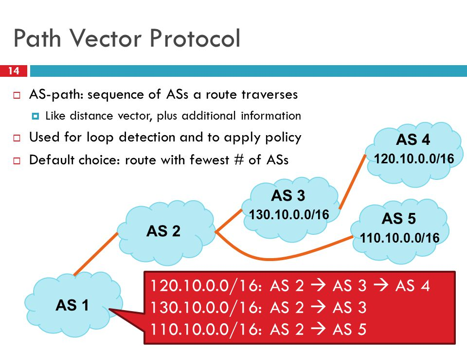 Path Vector Protocol  AS-path: sequence of ASs a route traverses  Like distance vector, plus additional information  Used for loop detection and to