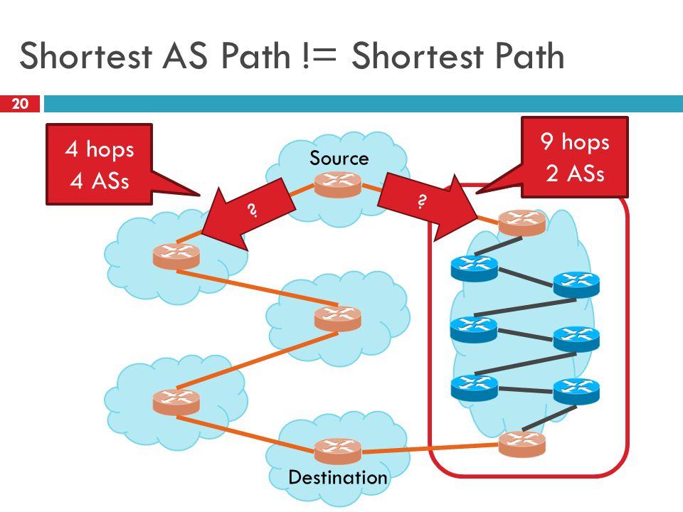 Shortest AS Path != Shortest Path 20 Source Destination 4 hops 4 ASs 9 hops 2 ASs