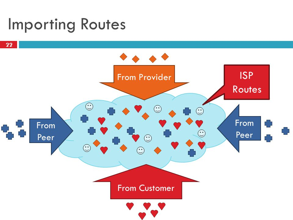 22 Importing Routes From Provider From Peer From Customer ISP Routes