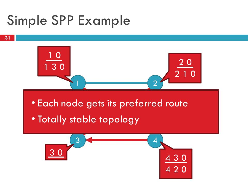 2 31 Simple SPP Example 0 12 43 1 0 1 3 0 2 0 2 1 0 3 0 4 2 0 4 3 0 4 2 0 Each node gets its preferred route Totally stable topology