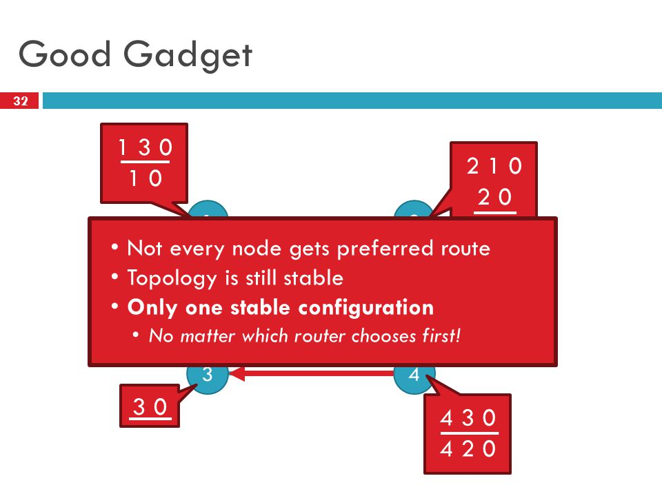 2 32 Good Gadget 0 12 43 1 3 0 1 0 2 1 0 2 0 3 0 4 3 0 4 2 0 Not every node gets preferred route Topology is still stable Only one stable configuratio
