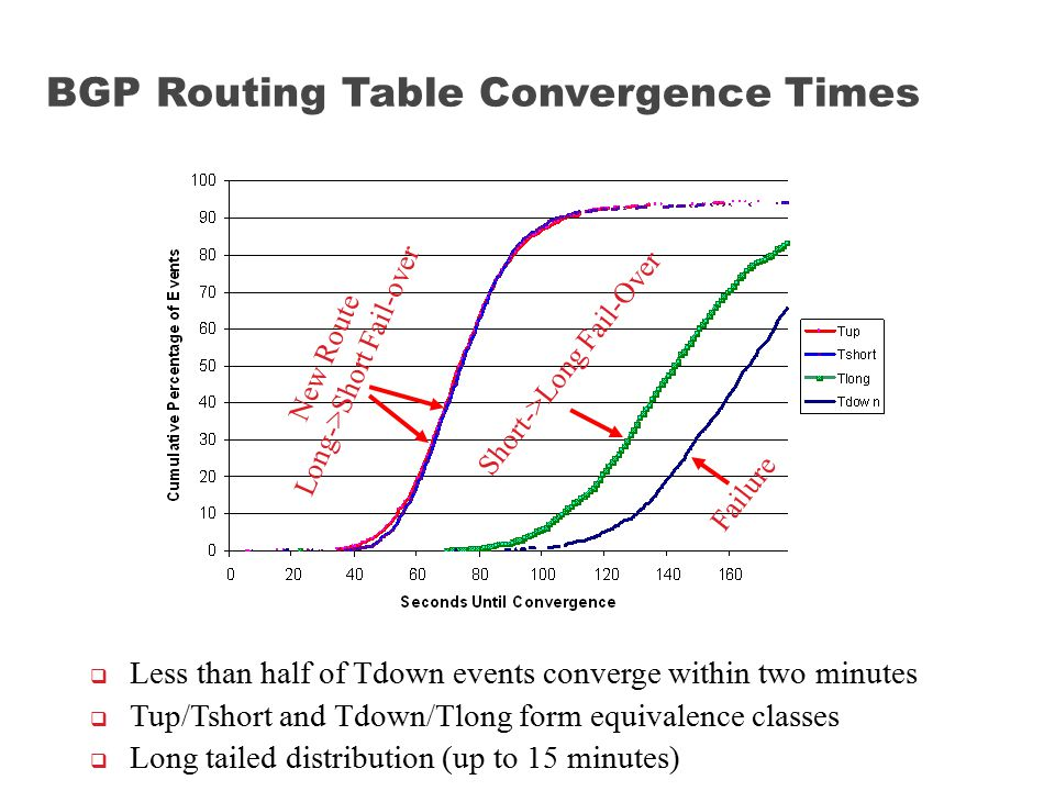 Short->Long Fail-Over New Route Long->Short Fail-over Failure  Less than half of Tdown events converge within two minutes  Tup/Tshort and Tdown/Tlon