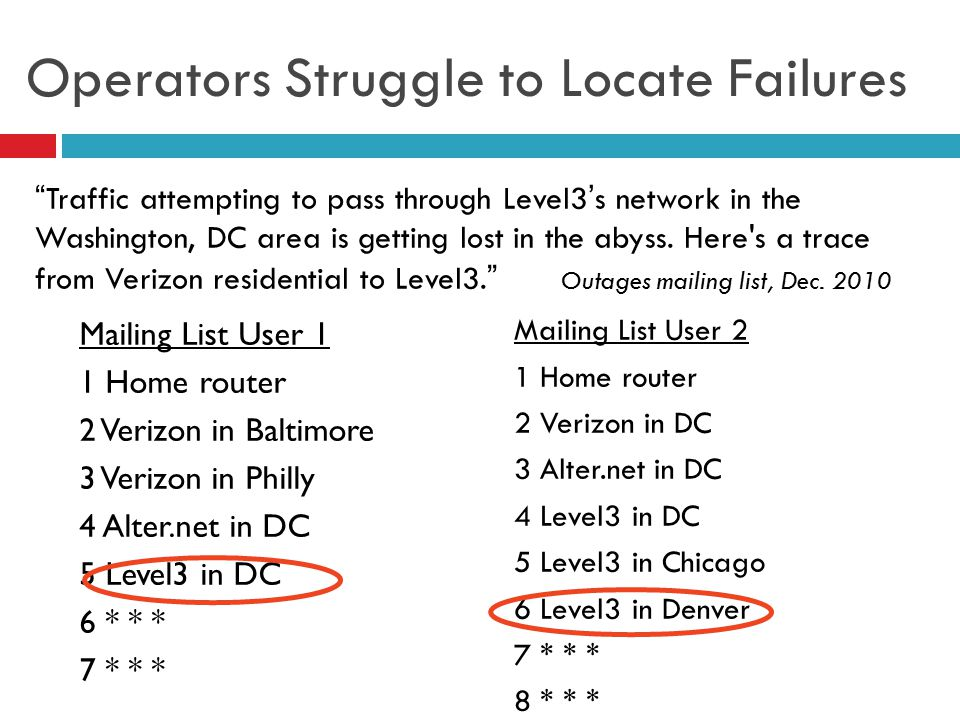 Operators Struggle to Locate Failures Mailing List User 1 1 Home router 2 Verizon in Baltimore 3 Verizon in Philly 4 Alter.net in DC 5 Level3 in DC 6