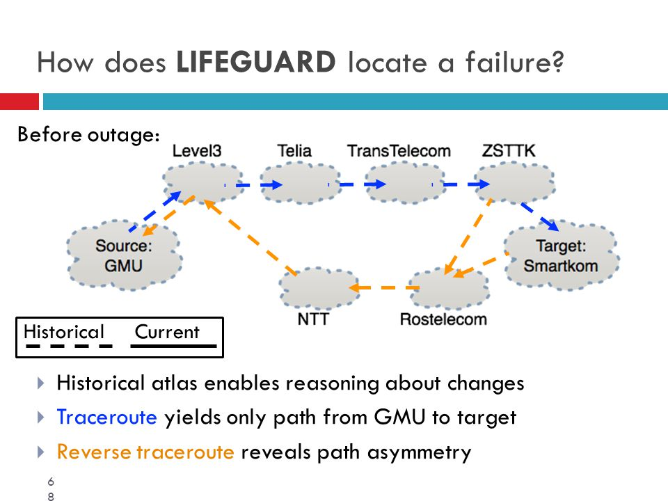  Historical atlas enables reasoning about changes  Traceroute yields only path from GMU to target  Reverse traceroute reveals path asymmetry 68 How