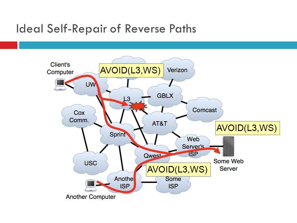 AVOID(L3,WS) 77 Ideal Self-Repair of Reverse Paths