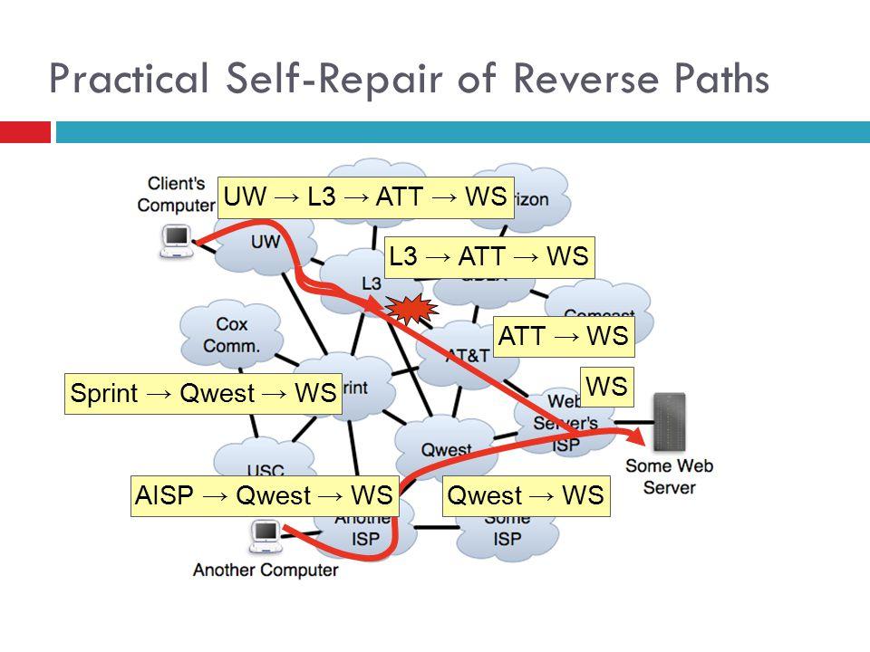 WS ATT → WS UW → L3 → ATT → WS Sprint → Qwest → WS AISP → Qwest → WS L3 → ATT → WS Qwest → WS 79 Practical Self-Repair of Reverse Paths
