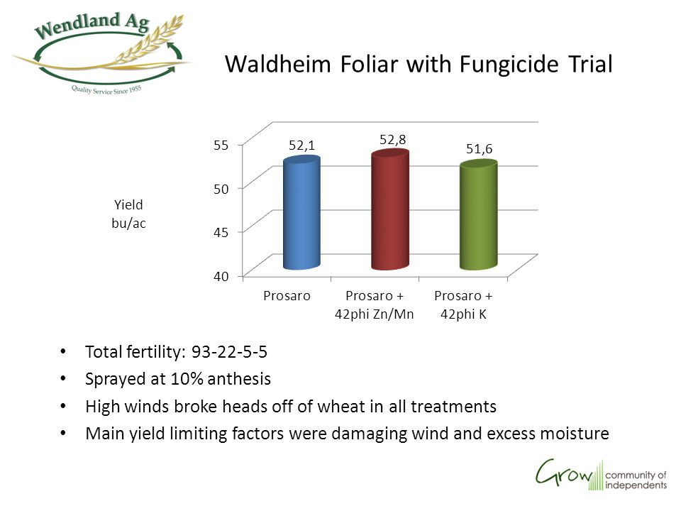 Total fertility: 93-22-5-5 Sprayed at 10% anthesis High winds broke heads off of wheat in all treatments Main yield limiting factors were damaging win