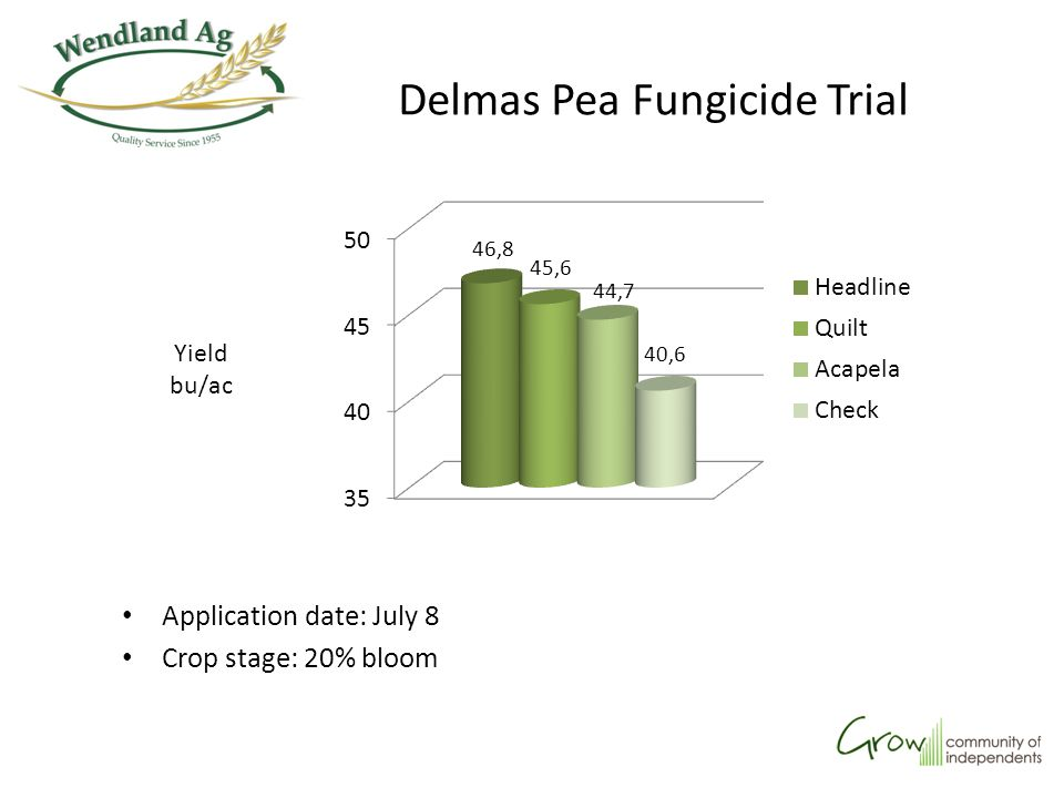 Waldheim Canola Fungicide Trial Application timing of all products: 30% bloom Results are average of 2 reps Yield bu/ac